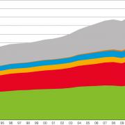 BP Grafiek 1