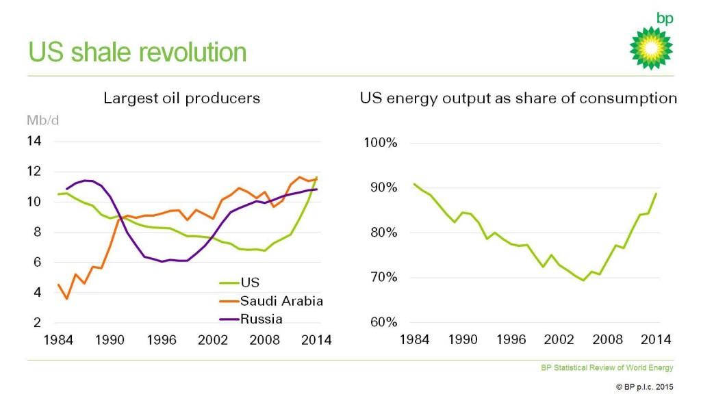 BP grafiek 2