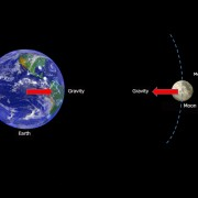 Earth-Moon-system-and-gravity