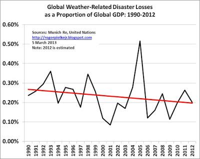 Pielke disaster losses