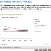 De kwaliteit van natuur daalde volgens het PBL, maar het oppervlak agrarisch gebied nam af en dus ging 'de biodiversiteit' omhoog bij het PBL
