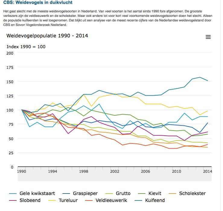 Waar bij CBS de achteruitgang in 1990 begint, zet bij het PBL de vooruitgang dan in: omdat 10 procent minder landbouwareaal overblijft door oa natuurbouw