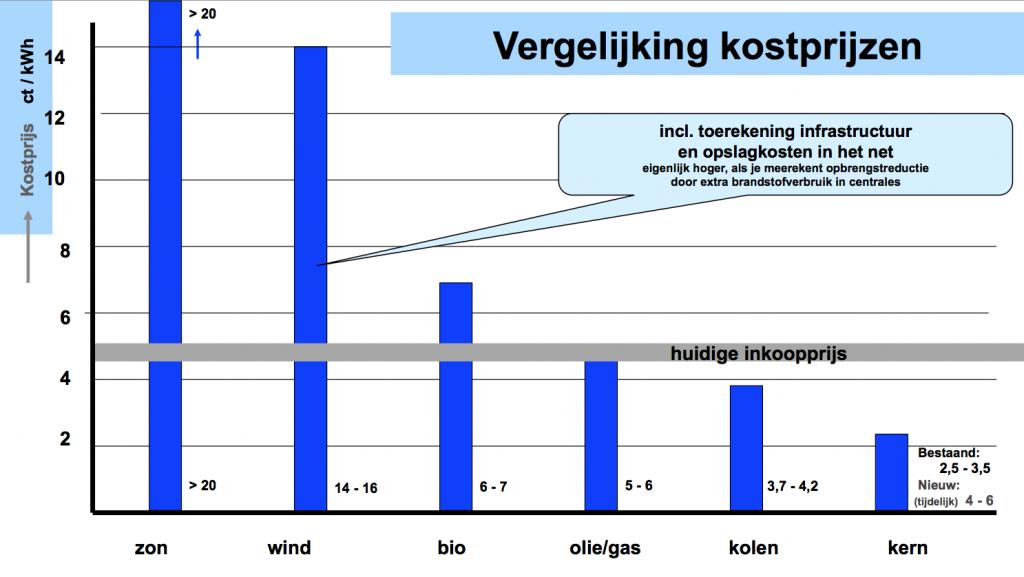 Jeroen grafiek vergelijking kostprijzen energie