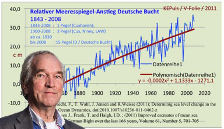 Pier Vellinga achtergrond Puls grafiek meeresspiegelanstieg Deursche Buchtkopie