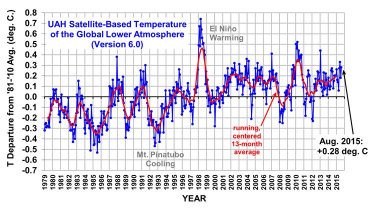 Temperatuurontwikkeling gemeten met satellieten Univ. Alabama. Voor Urgenda-trend is vervijfvoudiging T-stijging nodig