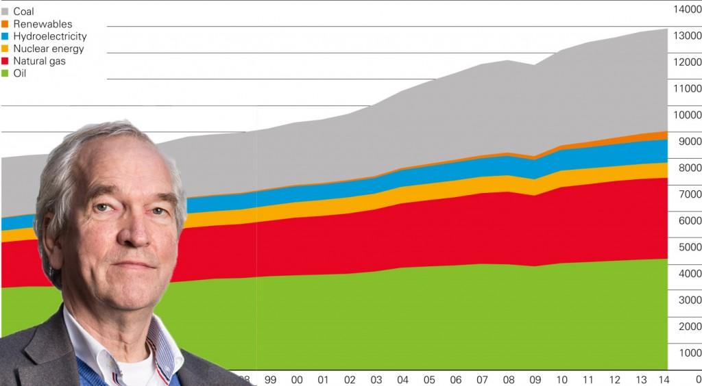 Vellinga achtergrond BP energiegrafiek
