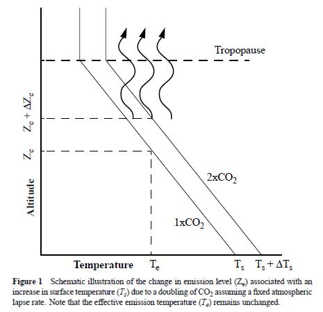 greenhouse-effect-held-soden-2000