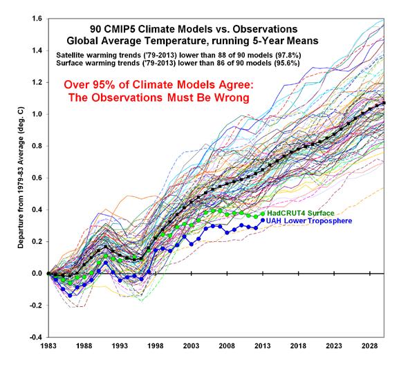 roy-spencer-misleading-figure-cmip5-90-models-global-tsfc-vs-obs-thru-2013 cr 590