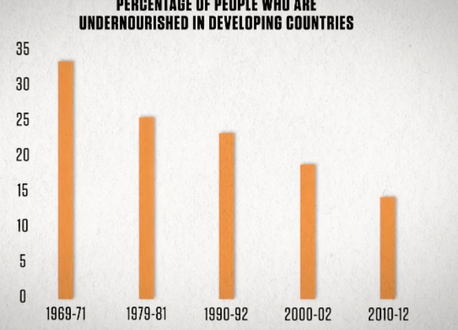 Terwijl die dekselse klimaatopwarming plaatsvindt blijft de ondervoeding mondiaal dalen