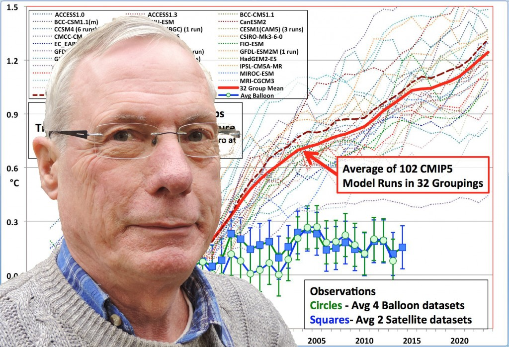 Jeroen achtergrond grafiek temperature-Roy Spencer-201505