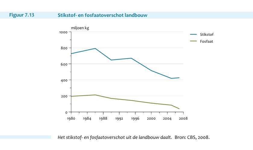 Nederland voerde zeer succesvol milieubeleid
