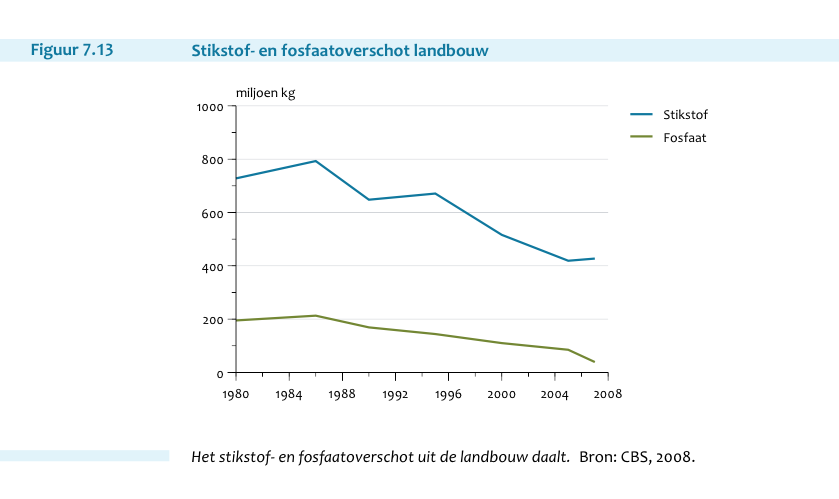 Stikstof halveerde ruim sinds jaren '80 uit landbouw