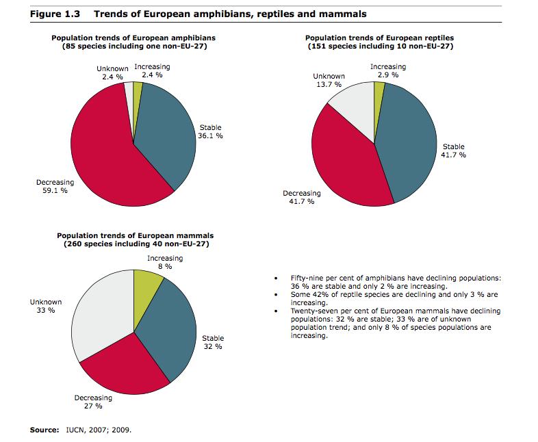 Baseline volgens IUCN cijfers