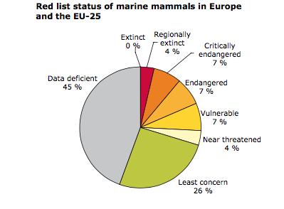 De 25 procent slaat op mariene zoogdieren, en daar gaat het eigenlijk best goed mee