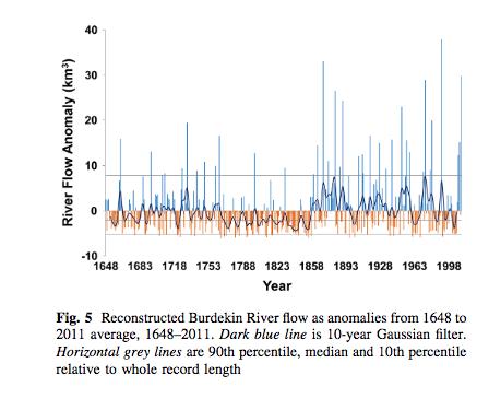 Screenshot publicatie Janice Lough: uit het koraal kun je de troebelheid van kustwater aflezen in hun groei