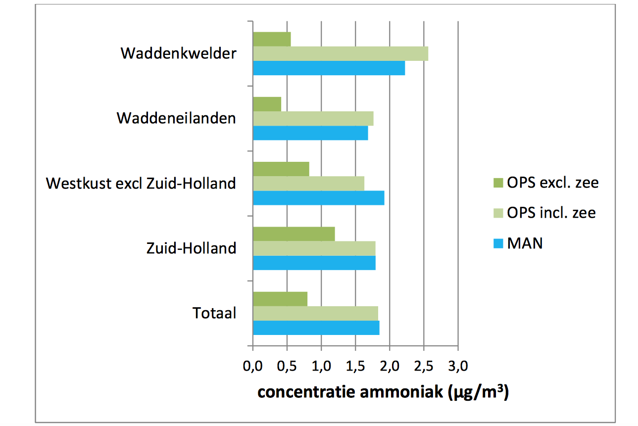De zee is niet alleen onze grootste bron van fijnstof bij aanlandige wind, maar ook van stikstof