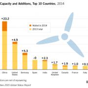 Er is niets groens aan windturbines