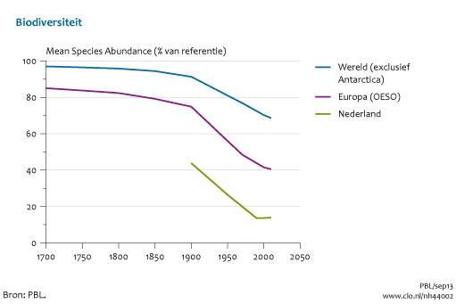 Grafiek waarbij PBL claimt DE biodiversiteit van Nederland te verbeelden, terwijl ze de helft weglaten
