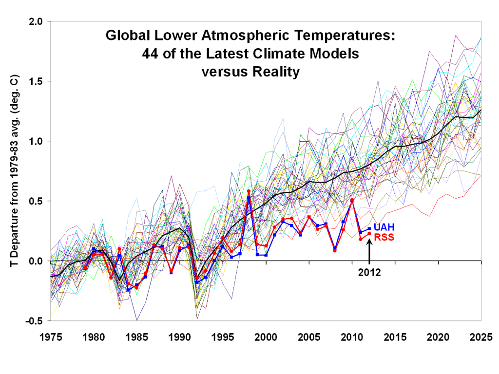 Christy climate models versus reality