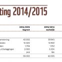 WNF begroting: Het geld in NL bepaalt wat u moet denken