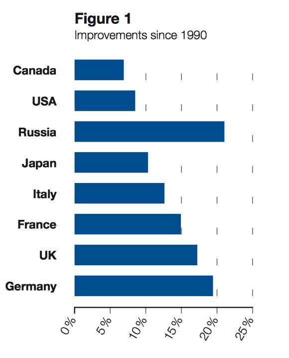 'improvements', verbeteringen in CO2-emissievermindering. Rusland scoort in 2009 ten opzichte van 1990 het beste omdat de economie toen instortte