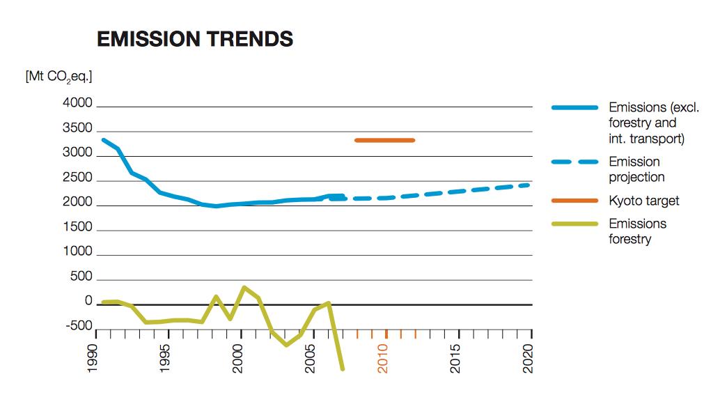 Screenshot Climate Score Cards 2009 Armoede en economische meltdown 'goed voor het klimaat'