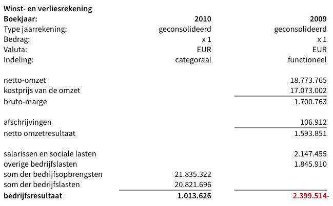 Storting 18 miljoen euro die werd opgebrand