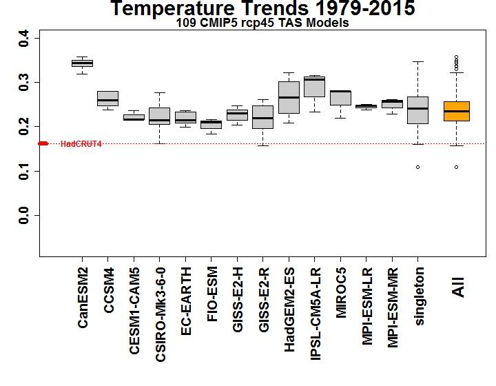 En het verschil in de trend met land-data