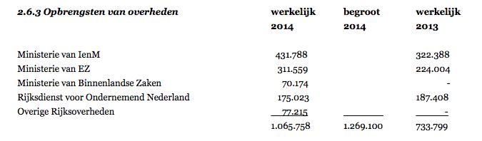 Natuur en Milieu BV draait voor meer dan een kwart op Henk Kamp en Schultz van Hagen- subsidies en