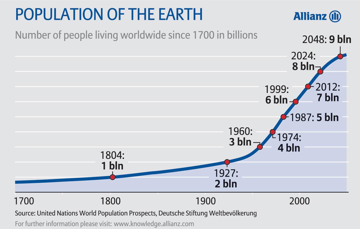Nog 1 miljard mensen er bij in 2024