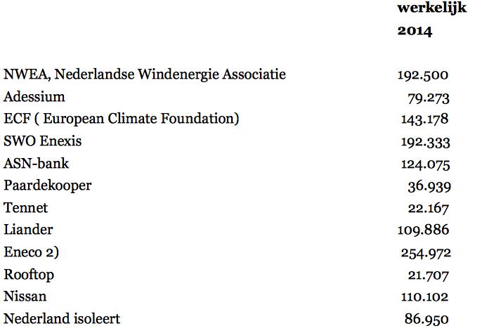 De sponsors die Natuur en Milieu betalen om hun aan meer subsidies te helpen onder het mom van 'het milieu'