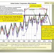 Puls grafiek temperaturen