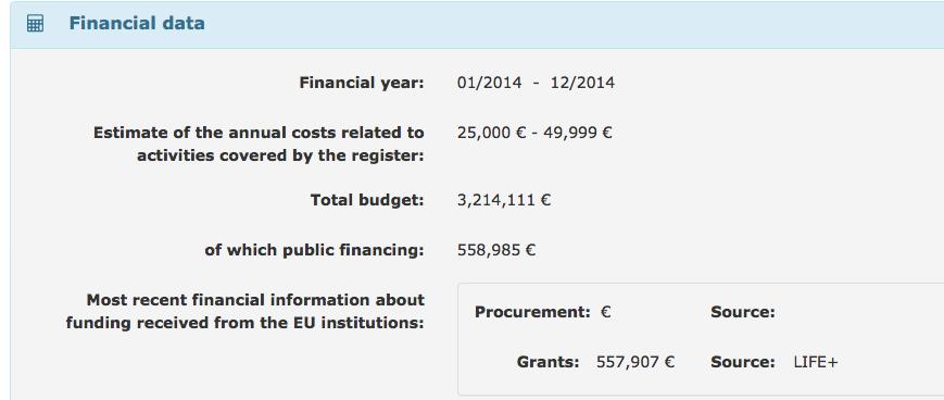 Oceana ving in 2014 liefst 5,6 ton lobbysubsidie om meer Brusselse regulering te bepleiten