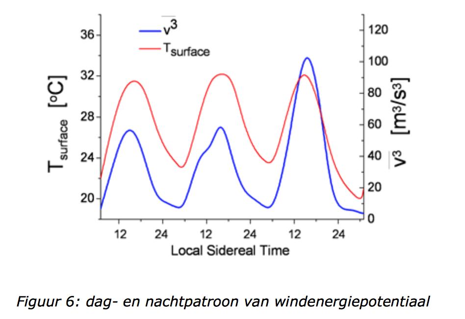 De wind(energie) is wisselvallig op zowel korte als langere tijdschaal