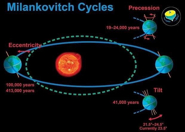 milankovitchcycles