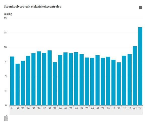 IN het 'recordjaar voor windenergie' aldus de NWEA ook een recordjaar voor kolen. Mede dankzij het stillegen van een kerncentrale in Belgie verdubbelde ook de kolen-export voor electriciteitsopwekking