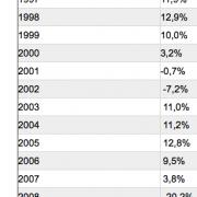 ABP kan uw pensioen MAKKELIJK indexeren