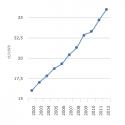 Duurzame energie is het duur maken van energie. De stroomrekening van Duitsers gaat door het plafond