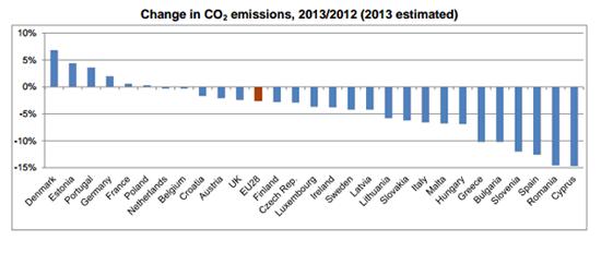 Ulzen 2 CO2-uitstoot-2013-1