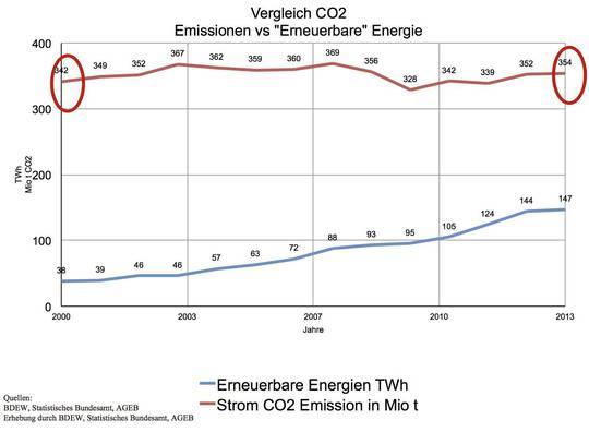 Ulzen 4 Toename-windhandel-versus-CO2-Duitsland