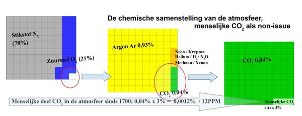 Ulzen 5 Atmosfeer-CO2-1