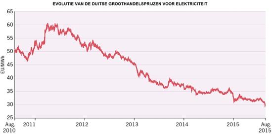 Ulzen 6 Marktprijs-stroom-Duitsland
