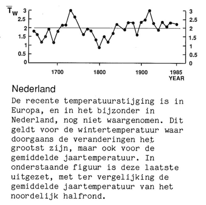 In 1988 was er in Nederland nog geen opwarming
