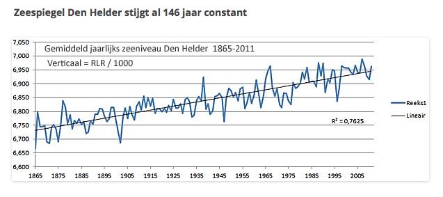 De data werpen altijd een verhelderend licht op de meningen van Pier Vellinga
