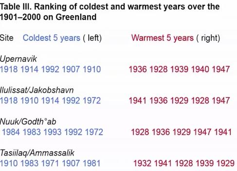 Tot 2000 GEEN opwarming van de 4 havenplaatsen in Groenland, jaren '30 warmer