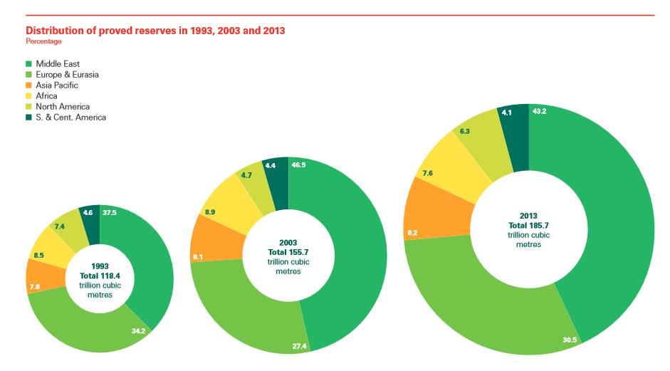 Hoeveelheid 'bewezen reserves' op papier blijven groeien