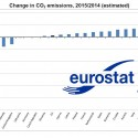 Eurostat CO2 emissions Knipselkopie