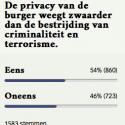Poll van de Volkskrant.