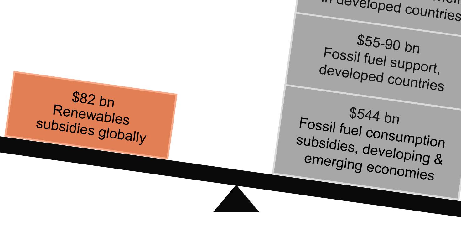 Slap geOH over 'subsidies op fossiel' om zo exploitatiesubsidie op wisselvallige zonnestroom goed te praten