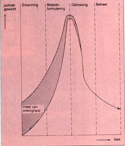 Winsemius zijn McKinsey-schema, toegepast op de overheid, uit 'Gast in Eigen Huis 1986'